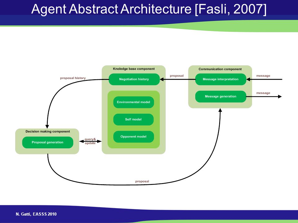 Agent Abstract Architecture [Fasli, 2007]